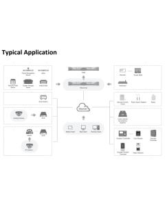 Hikvision HikCentral Access Control (Door Management) Software