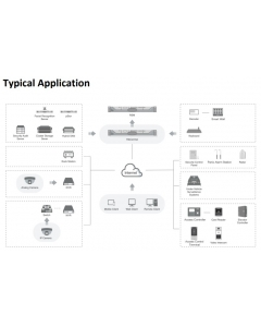 HikCentral Remote Site Management Software
